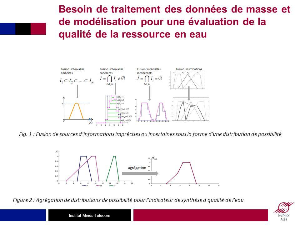 Besoin de traitement des données de masse et de modélisation pour une évaluation de la qualité de la ressource en eau