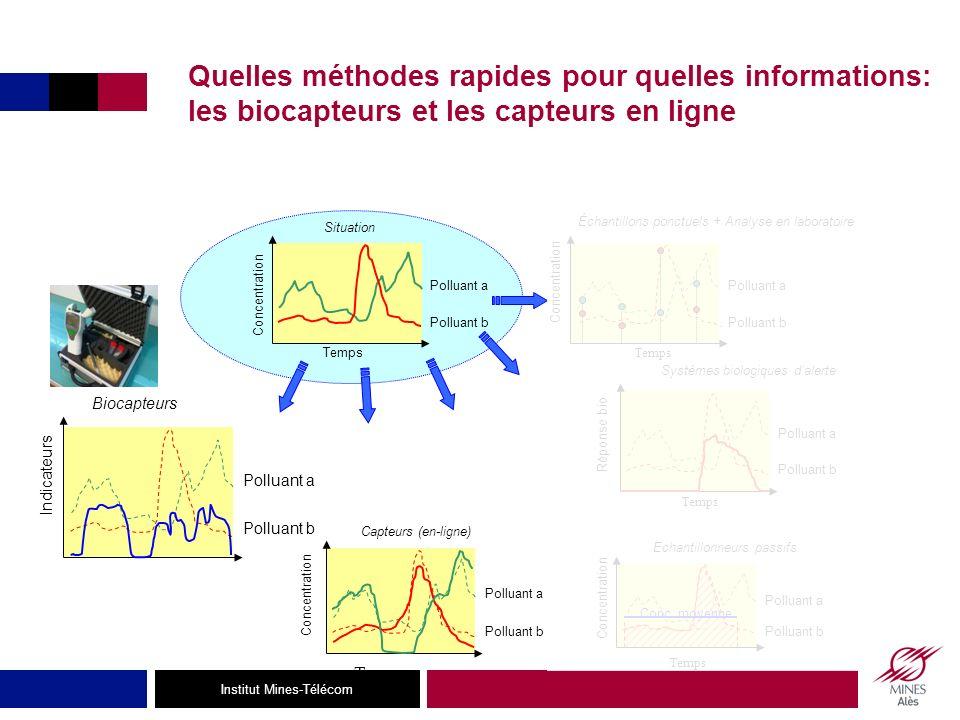 Quelles méthodes rapides pour quelles informations: les biocapteurs et les capteurs en ligne