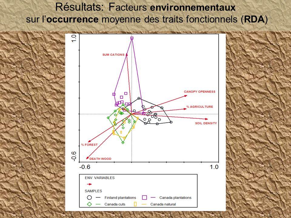 Résultats: Facteurs environnementaux