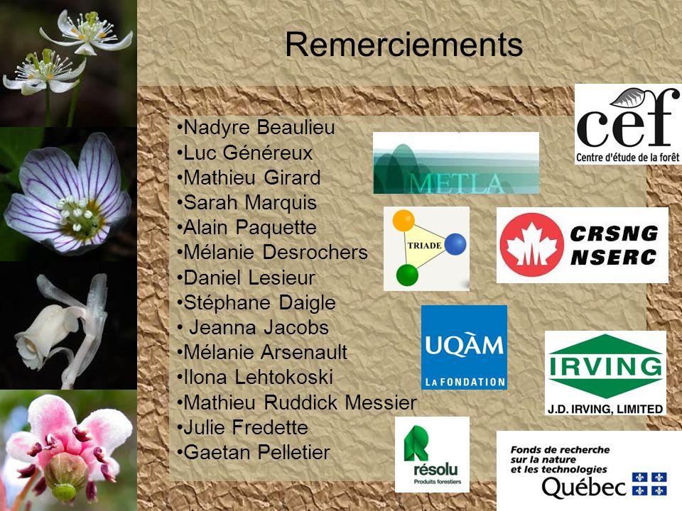 Remerciements Nadyre Beaulieu Luc Généreux Mathieu Girard