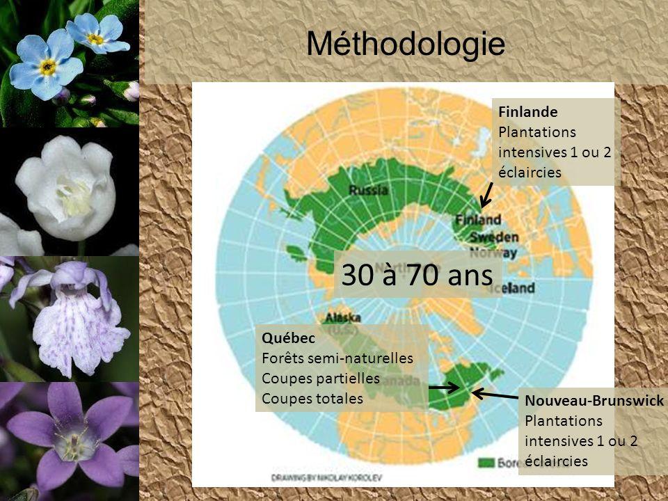 Méthodologie 30 à 70 ans Finlande