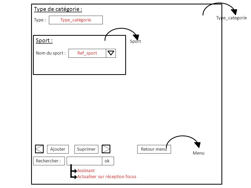 Type de catégorie : Sport : Type_categorie Type : Type_catégorie Sport