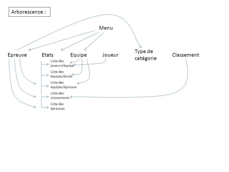Arborescence : Menu Type de catégorie Epreuve Etats Equipe Joueur