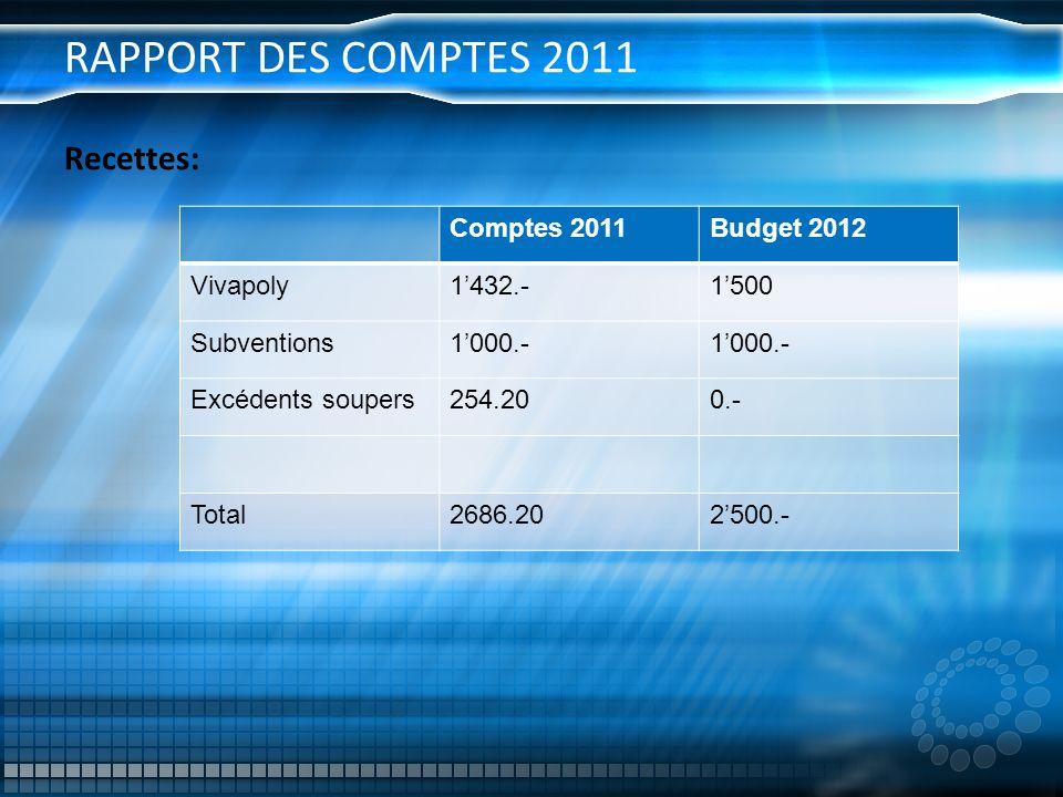 RAPPORT DES COMPTES 2011 Recettes: Comptes 2011 Budget 2012 Vivapoly