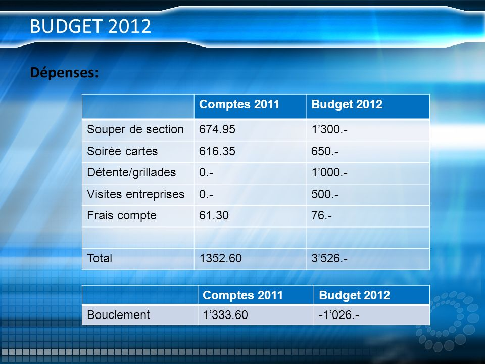 BUDGET 2012 Dépenses: Comptes 2011 Budget 2012 Souper de section