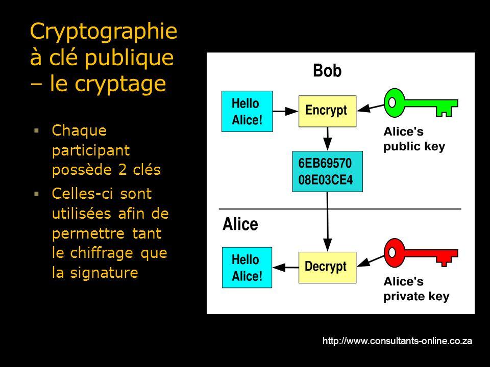 Cryptographie à clé publique – le cryptage