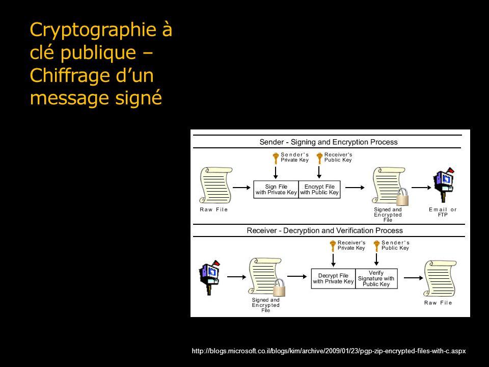 Cryptographie à clé publique – Chiffrage d'un message signé