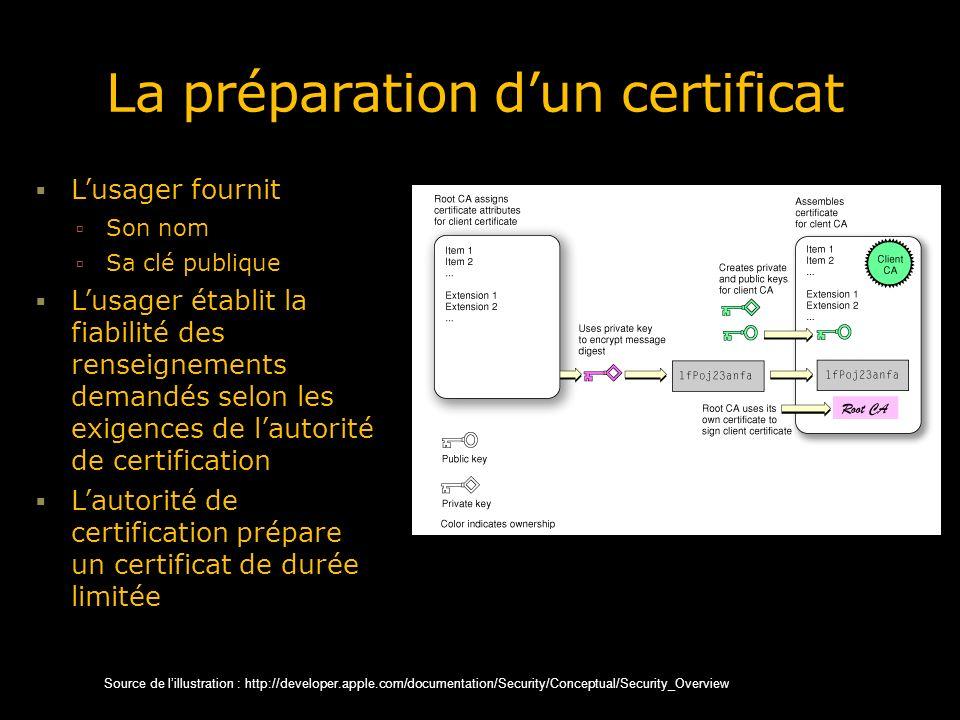 La préparation d'un certificat