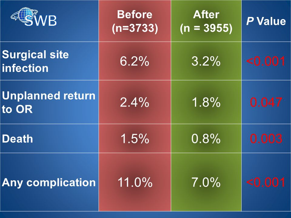 Before (n=3733) After. (n = 3955) P Value. Surgical site infection. 6.2% 3.2% <0.001. Unplanned return to OR.