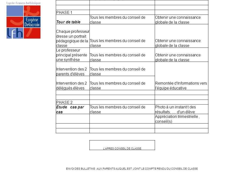 DEROULEMENT CONSEIL DE CLASSE LYCEE FRANCO HELLENIQUE EUGENE DELACROIX