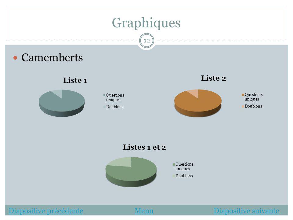 Graphiques Camemberts Diapositive précédente Menu Diapositive suivante