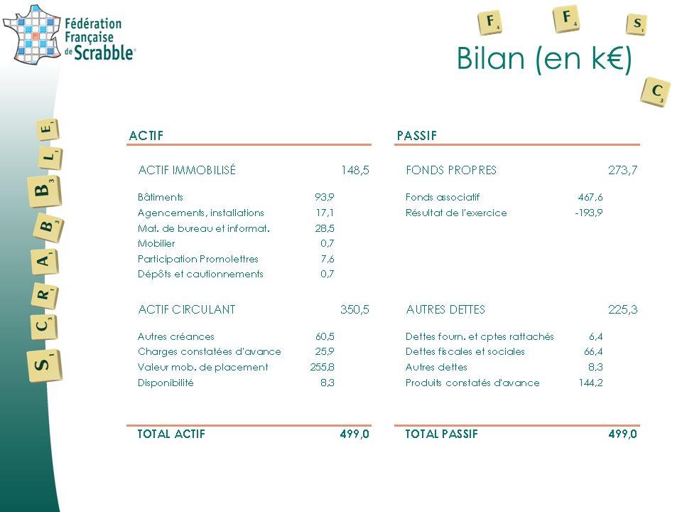 Bilan (en k€)