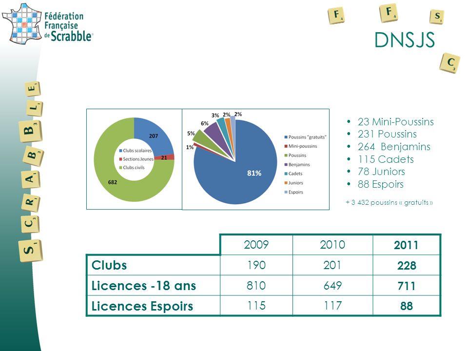 DNSJS Clubs Licences -18 ans Licences Espoirs 2009 2010 2011 190 201