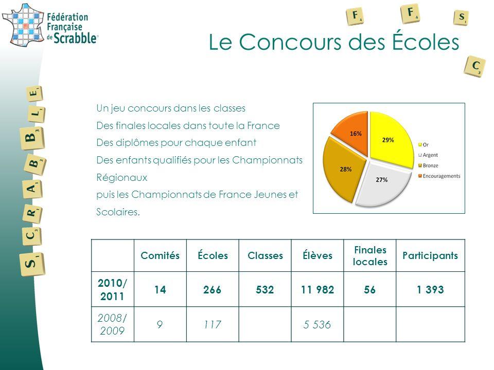 Le Concours des Écoles 2010/2011 14 266 532 11 982 56 1 393 2008/2009