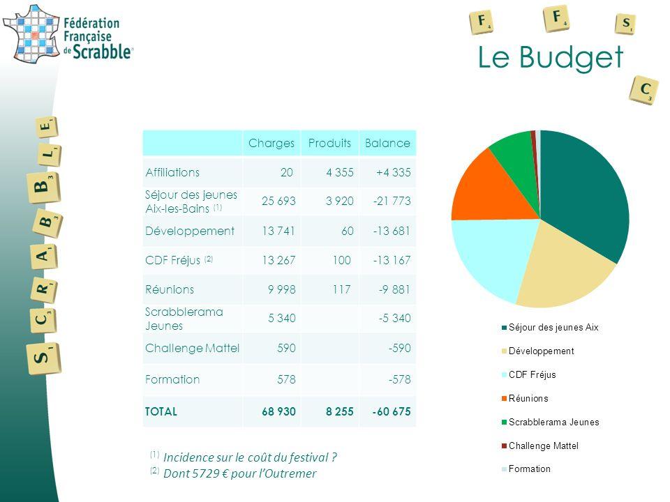 Le Budget (1) Incidence sur le coût du festival