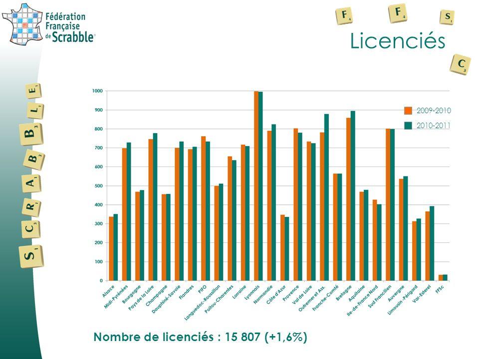 Licenciés 2010-2011 2009-2010 Nombre de licenciés : 15 807 (+1,6%)