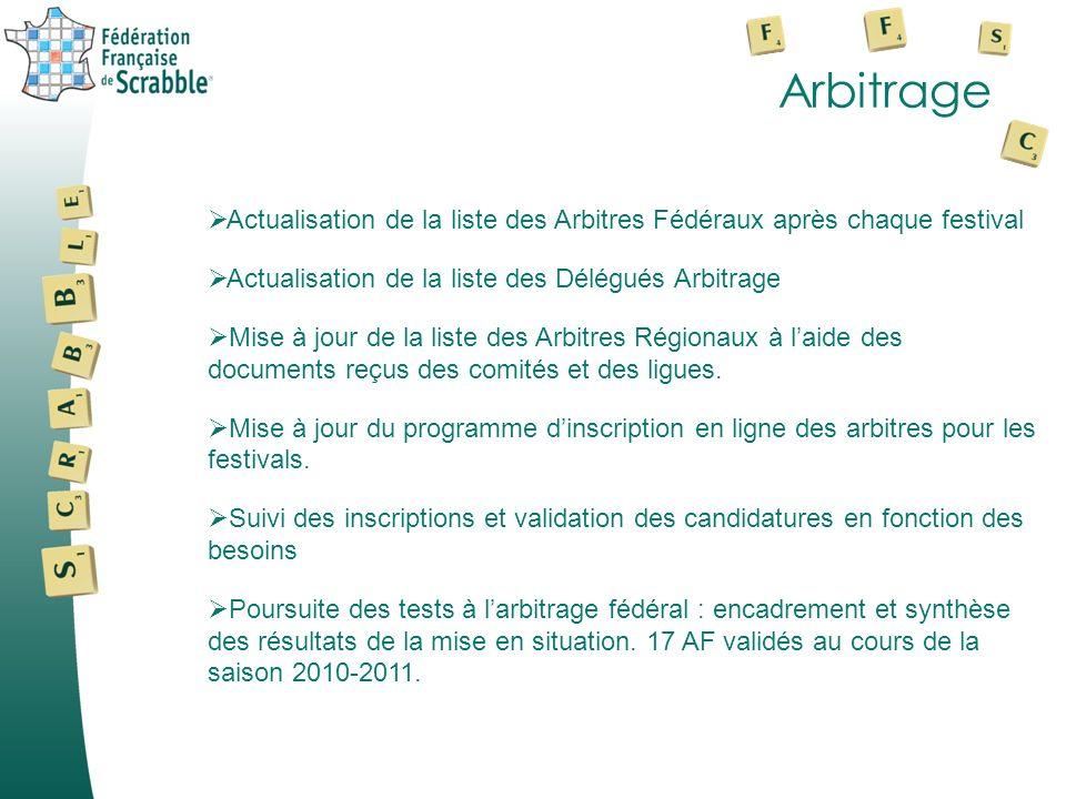 Arbitrage Actualisation de la liste des Arbitres Fédéraux après chaque festival. Actualisation de la liste des Délégués Arbitrage.