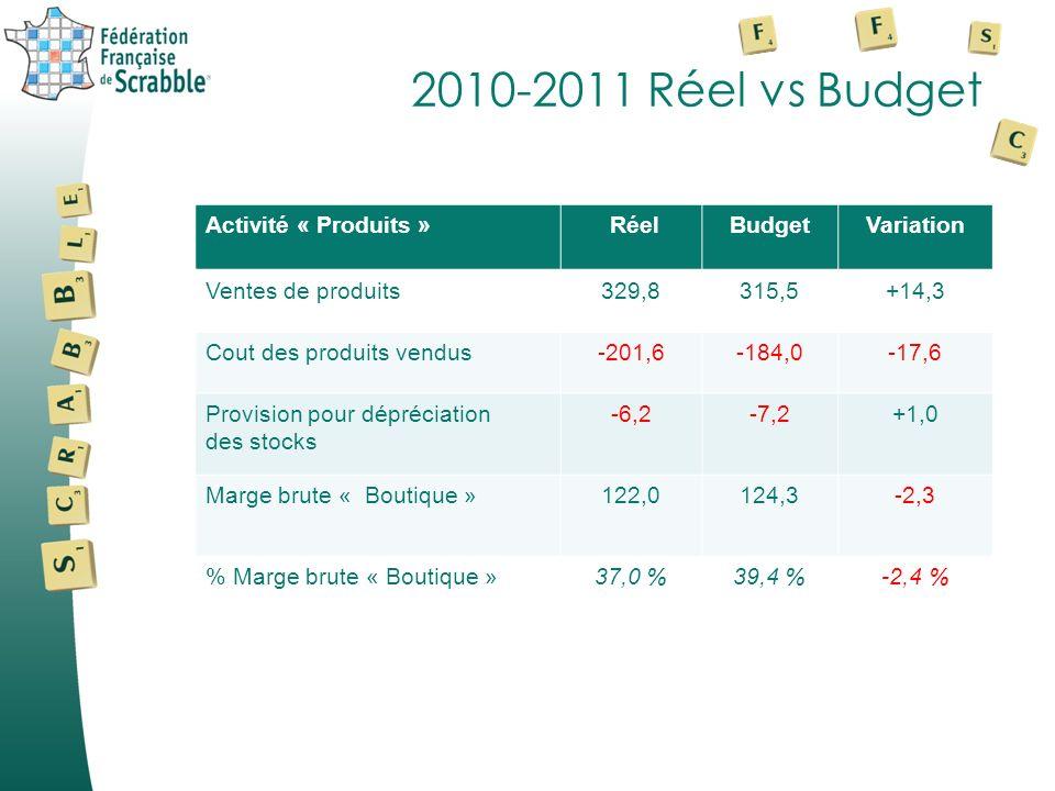2010-2011 Réel vs Budget Activité « Produits » Réel Budget Variation