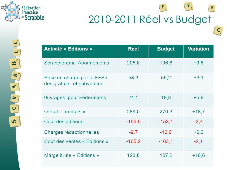 2010-2011 Réel vs Budget Activité « Editions » Réel Budget Variation