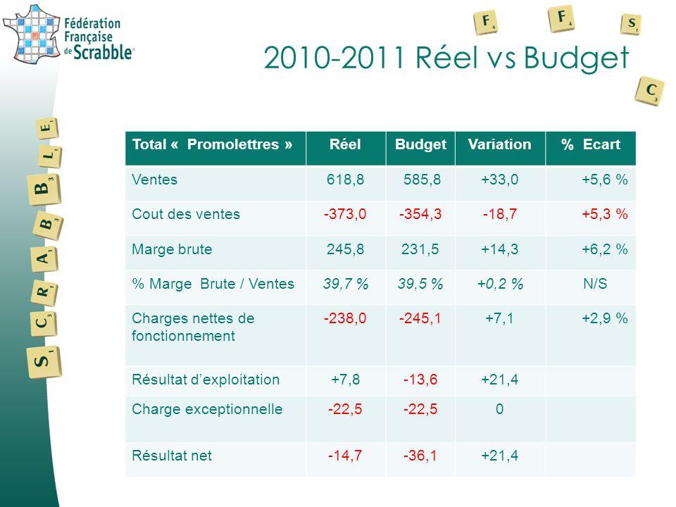 2010-2011 Réel vs Budget Total « Promolettres » Réel Budget Variation
