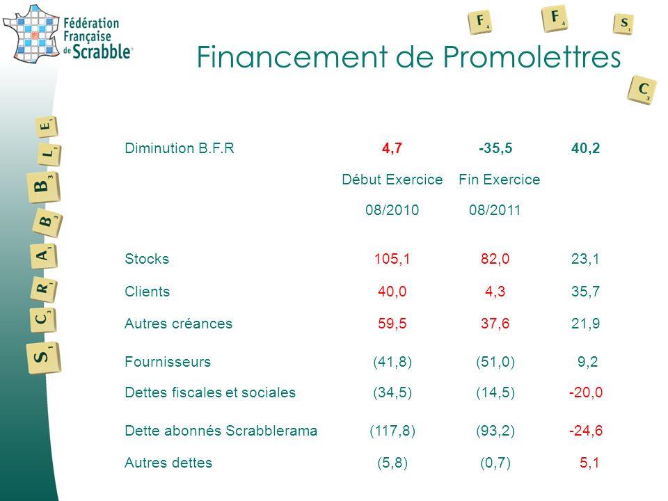 Financement de Promolettres