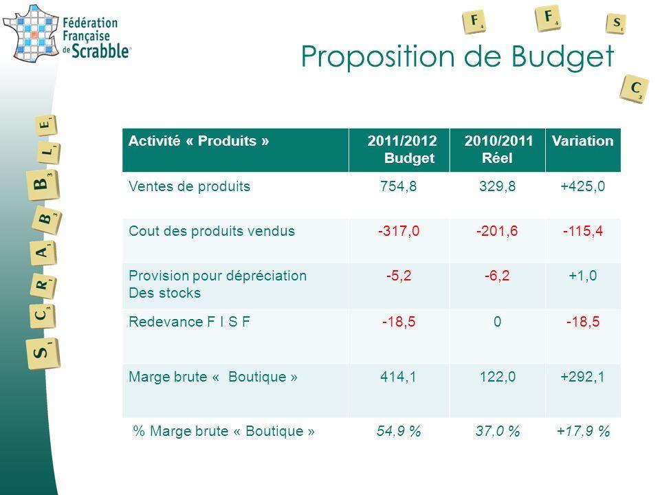 Proposition de Budget Activité « Produits » 2011/2012 Budget 2010/2011