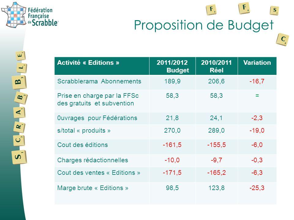 Proposition de Budget Activité « Editions » 2011/2012 Budget 2010/2011