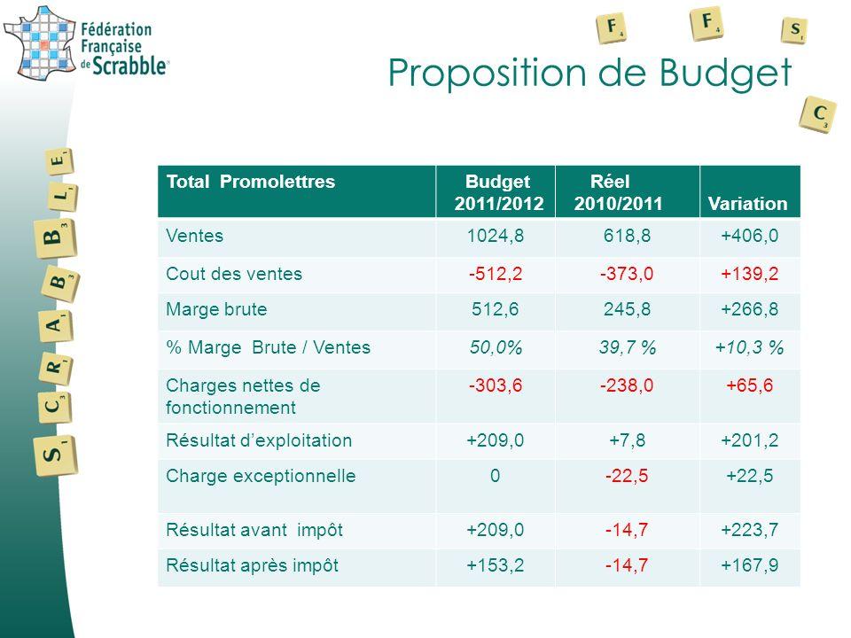 Proposition de Budget Total Promolettres Budget 2011/2012 Réel