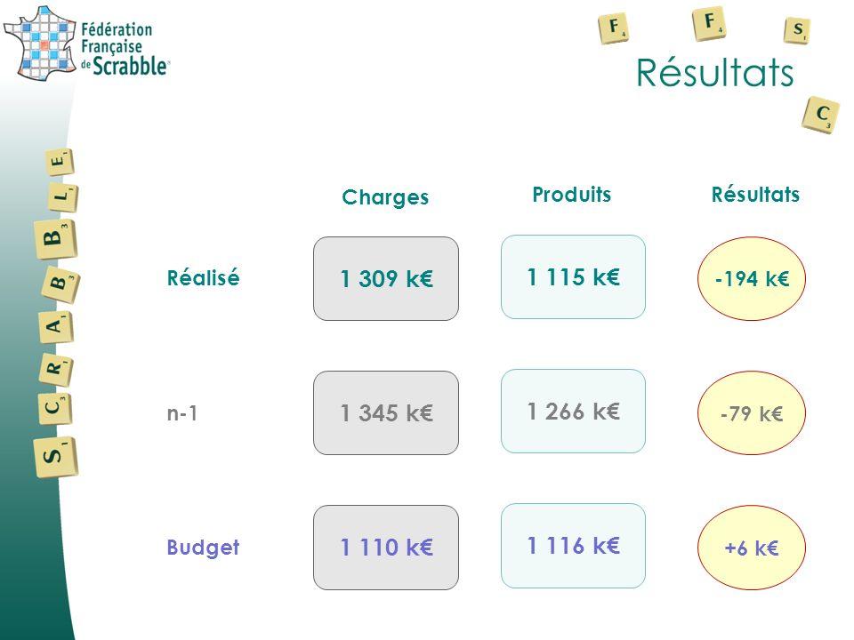 Résultats 1 309 k€ 1 115 k€ 1 345 k€ 1 266 k€ 1 110 k€ 1 116 k€