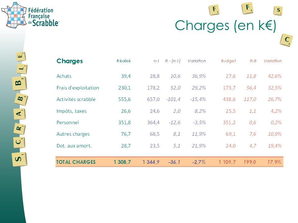 Charges (en k€)