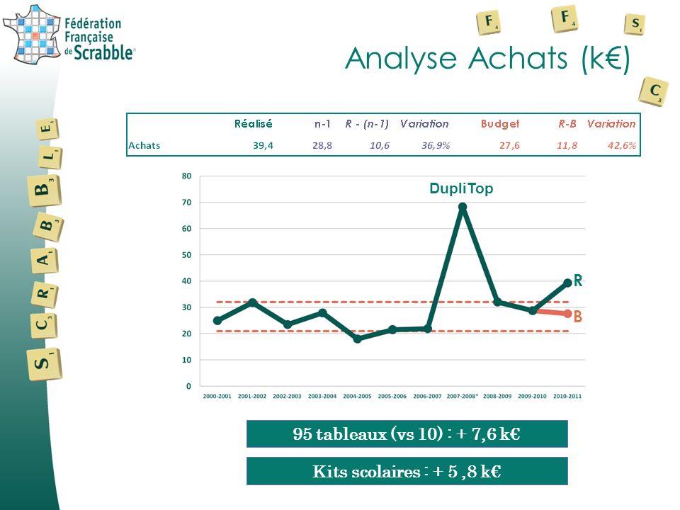 Analyse Achats (k€) R B 95 tableaux (vs 10) : + 7,6 k€