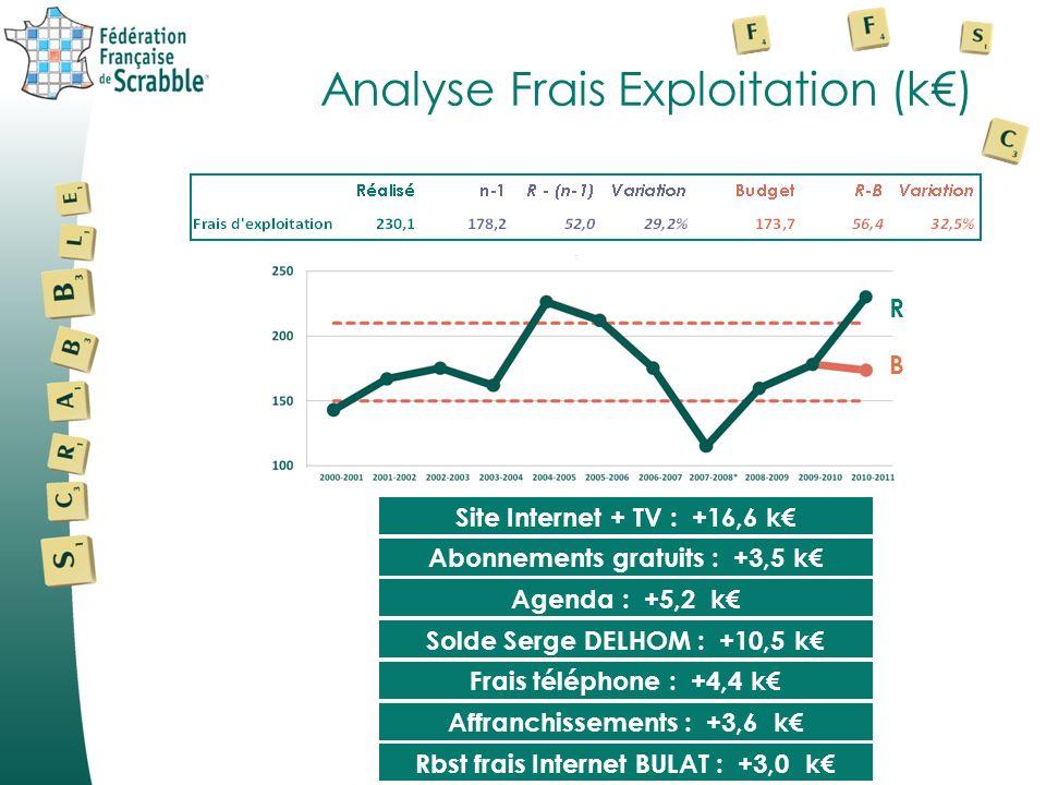 Analyse Frais Exploitation (k€)