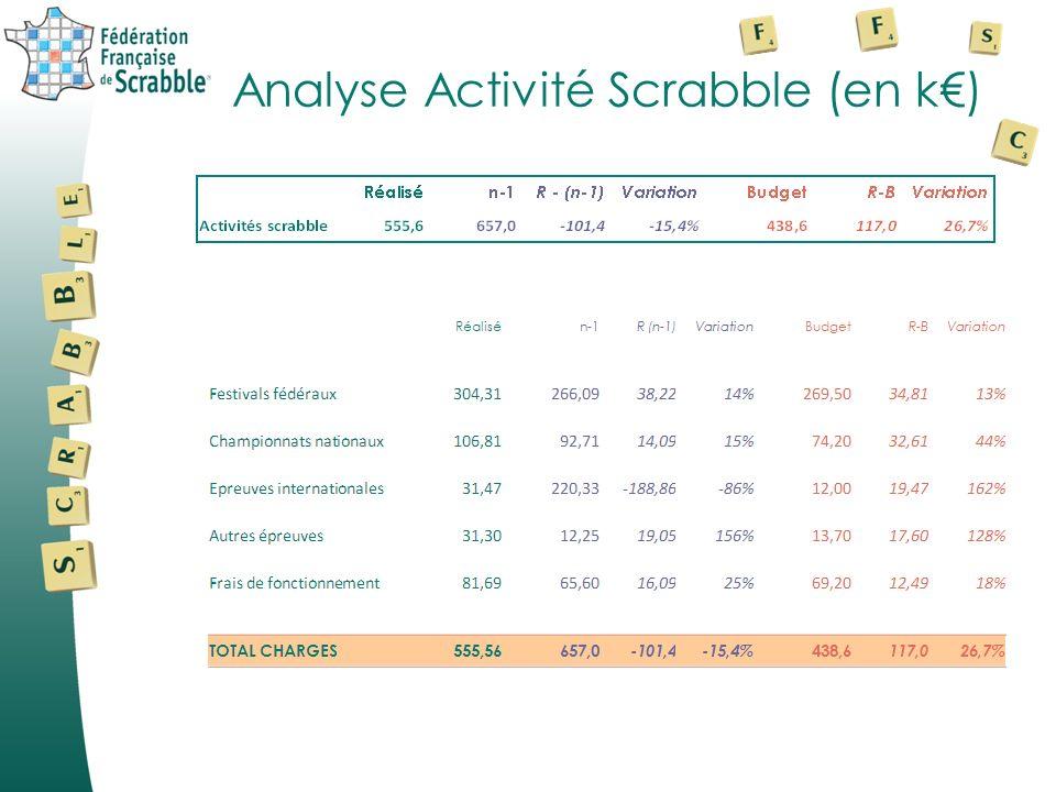 Analyse Activité Scrabble (en k€)