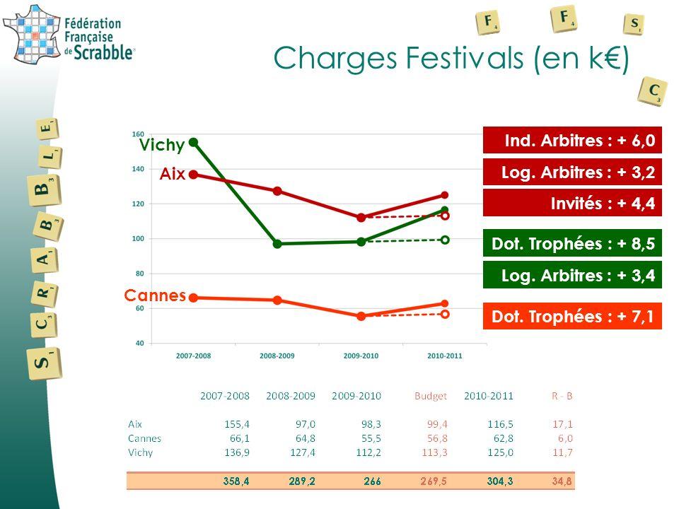 Charges Festivals (en k€)