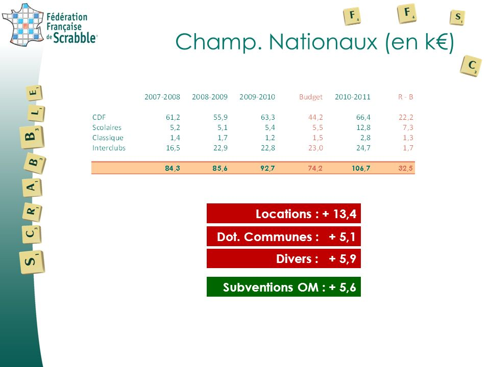 Champ. Nationaux (en k€)