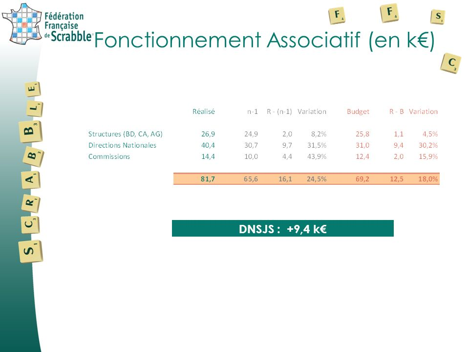 Fonctionnement Associatif (en k€)