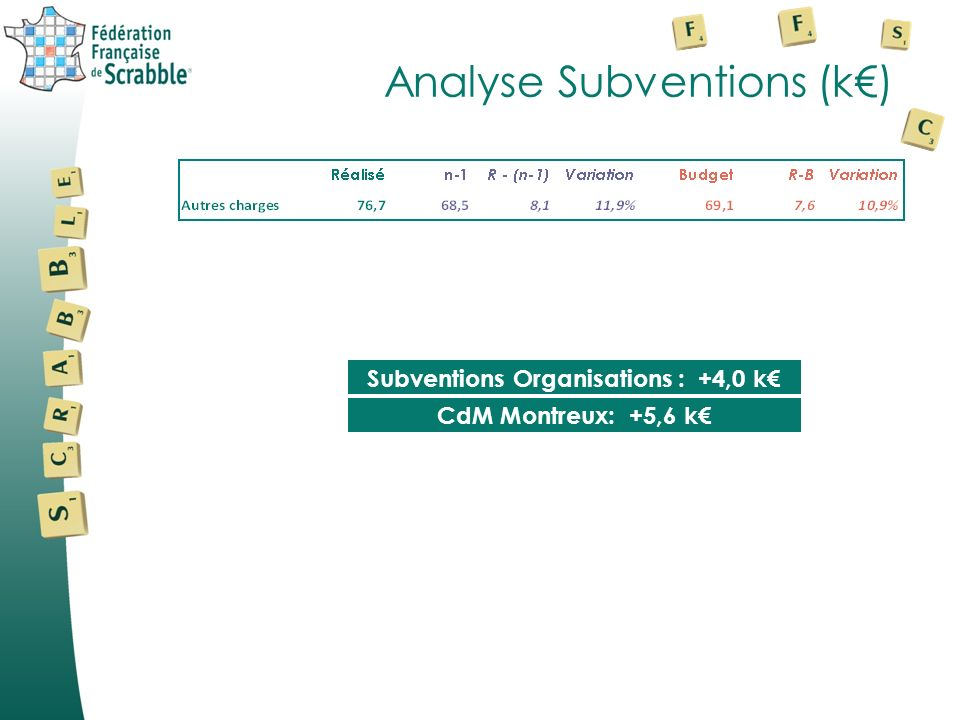 Analyse Subventions (k€)