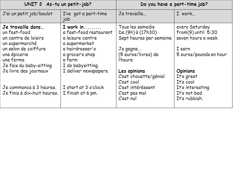 UNIT 2 As-tu un petit-job Do you have a part-time job