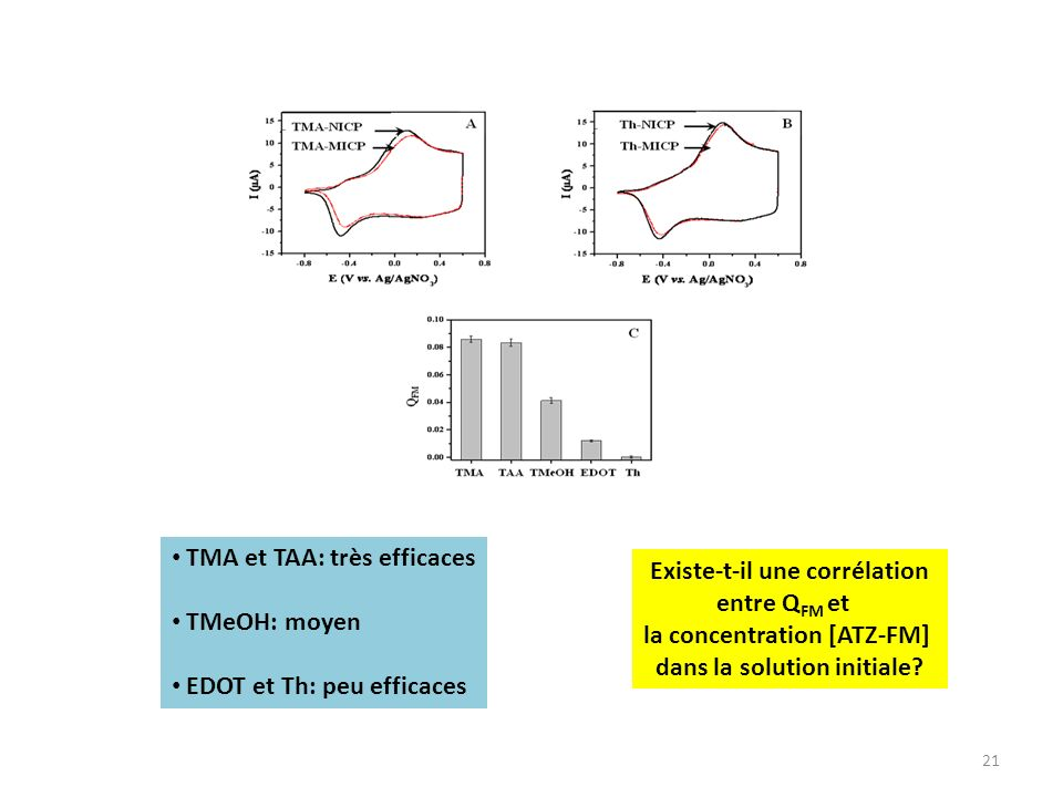 TMA et TAA: très efficaces TMeOH: moyen EDOT et Th: peu efficaces