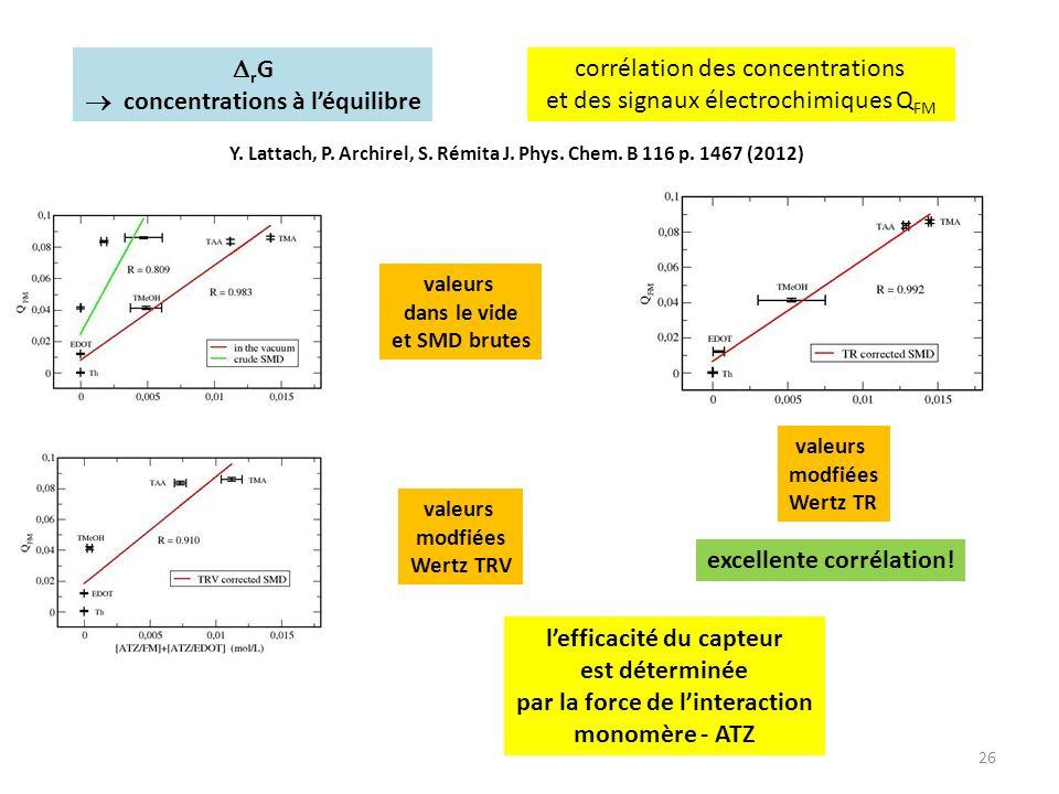  concentrations à l'équilibre corrélation des concentrations