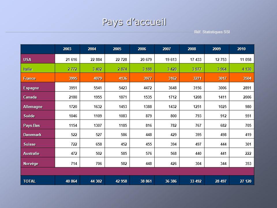 Pays d'accueil Réf. Statistiques SSI 2003 2004 2005 2006 2007 2008