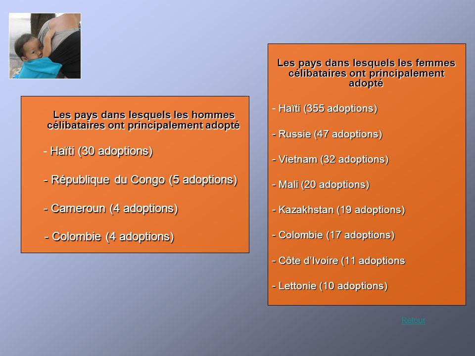 République du Congo (5 adoptions) Cameroun (4 adoptions)