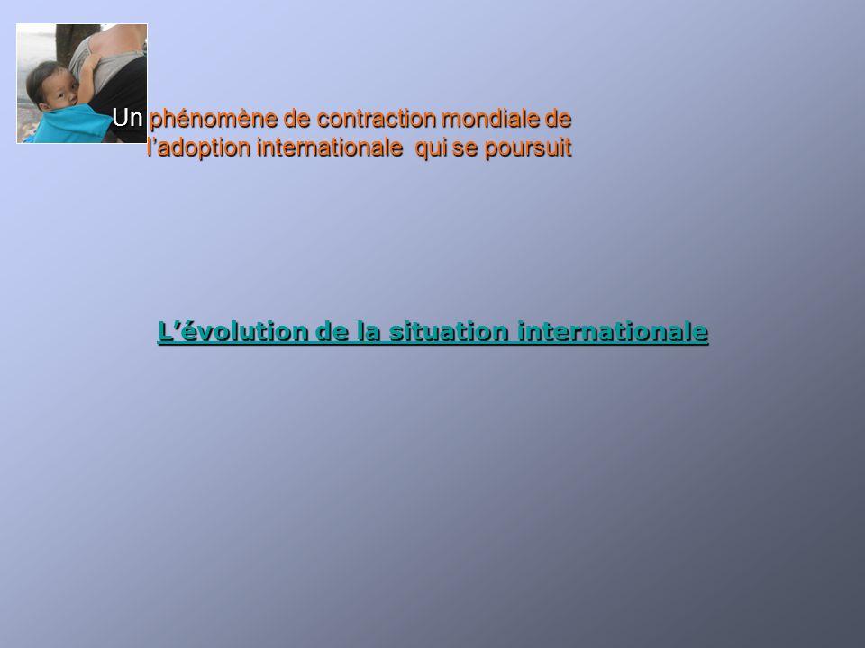 L'évolution de la situation internationale