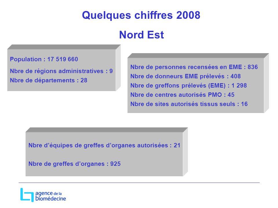 Quelques chiffres 2008 Nord Est