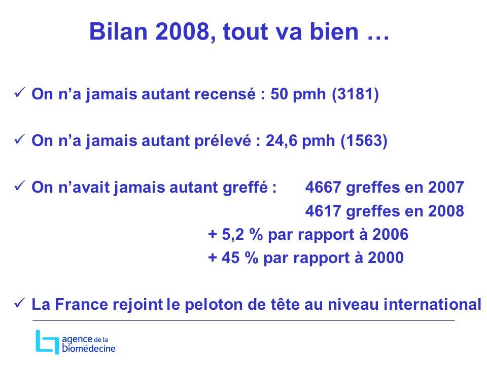 Bilan 2008, tout va bien … On n'a jamais autant recensé : 50 pmh (3181) On n'a jamais autant prélevé : 24,6 pmh (1563)
