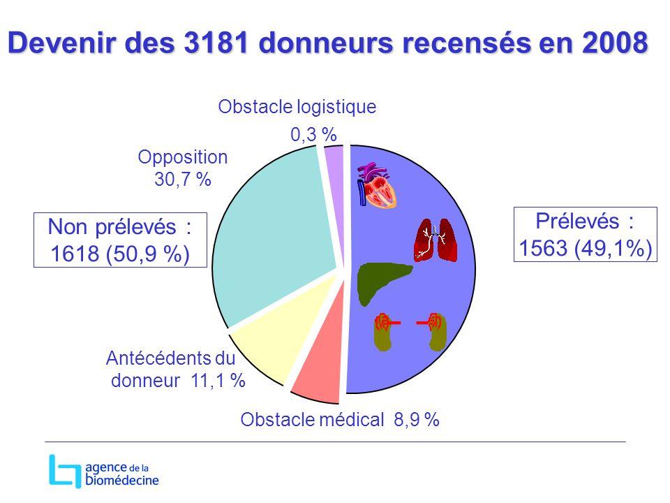 Devenir des 3181 donneurs recensés en 2008