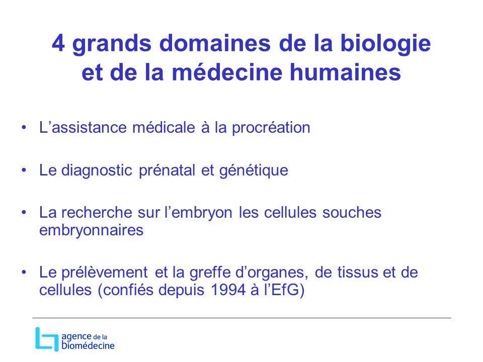 4 grands domaines de la biologie et de la médecine humaines