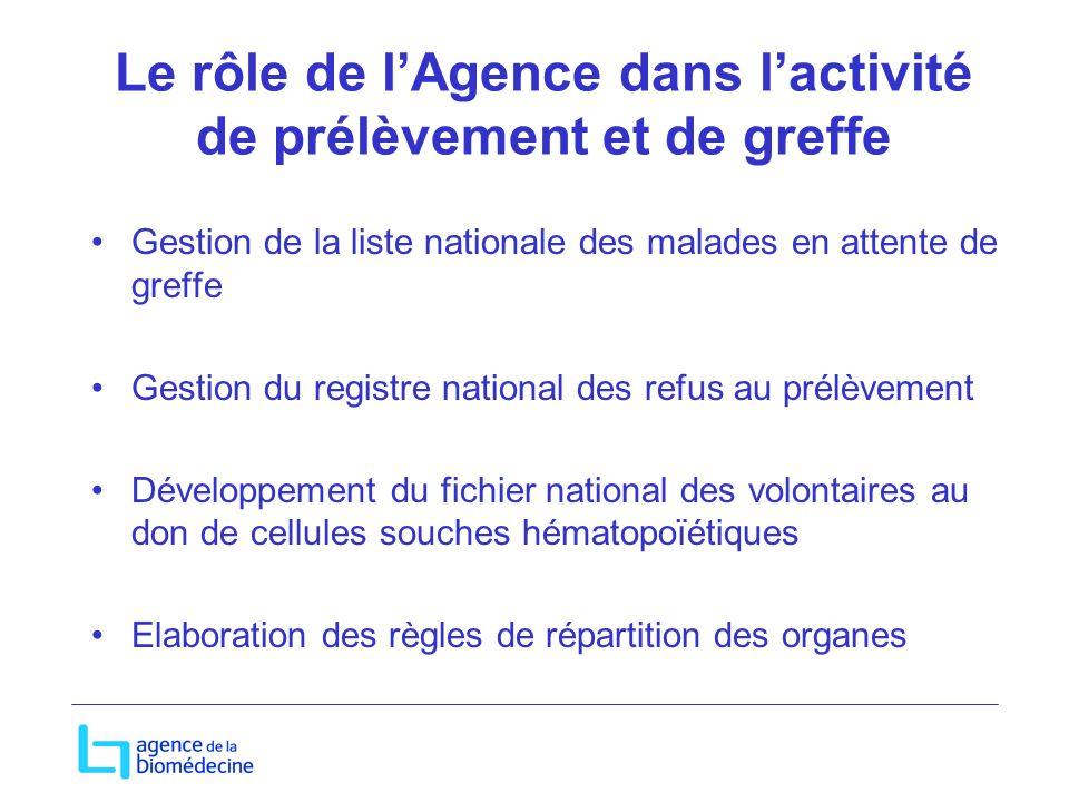 Le rôle de l'Agence dans l'activité de prélèvement et de greffe