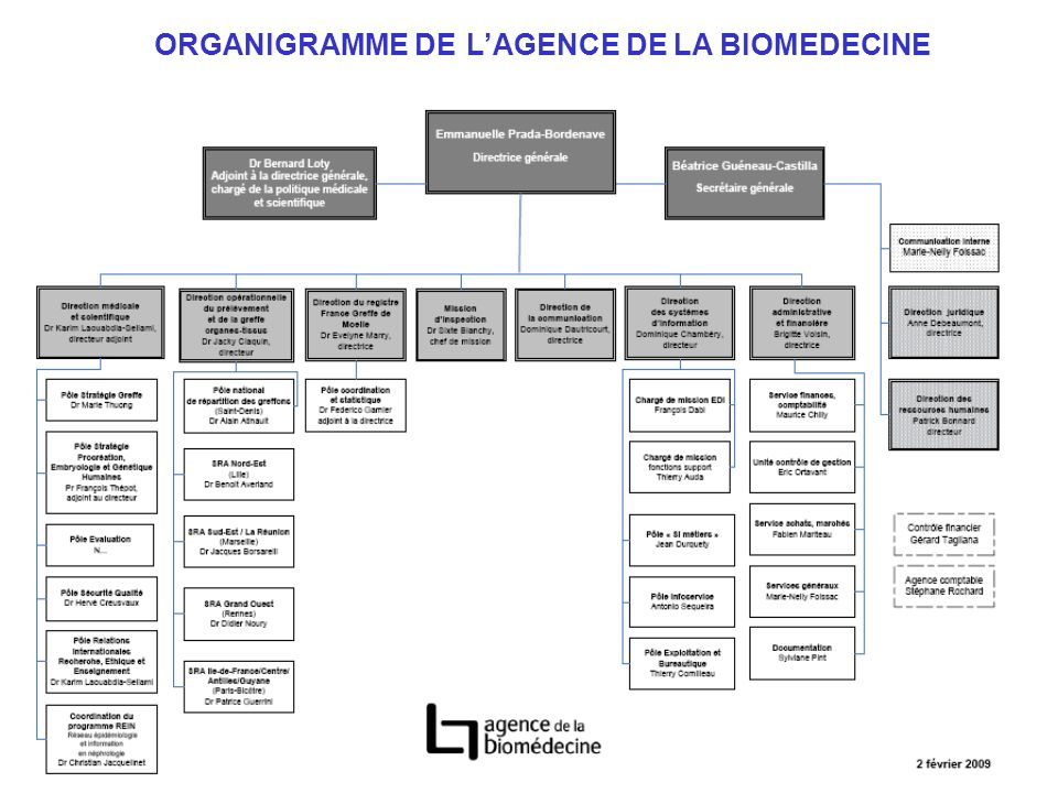 ORGANIGRAMME DE L'AGENCE DE LA BIOMEDECINE