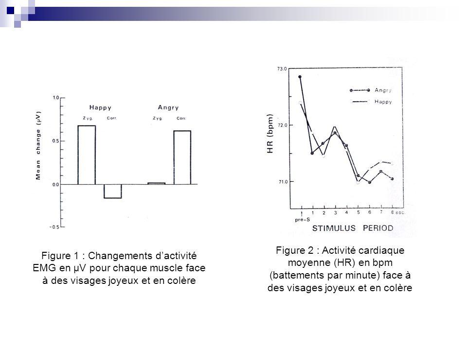 Figure 2 : Activité cardiaque moyenne (HR) en bpm (battements par minute) face à des visages joyeux et en colère